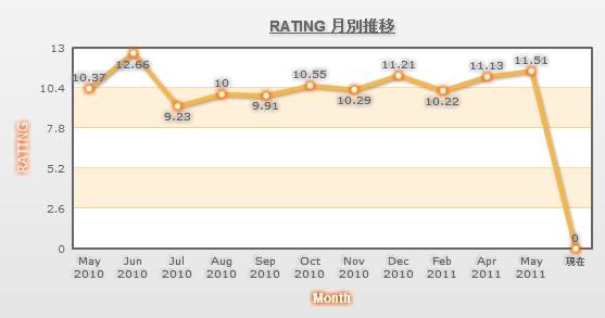 月別rating.jpg